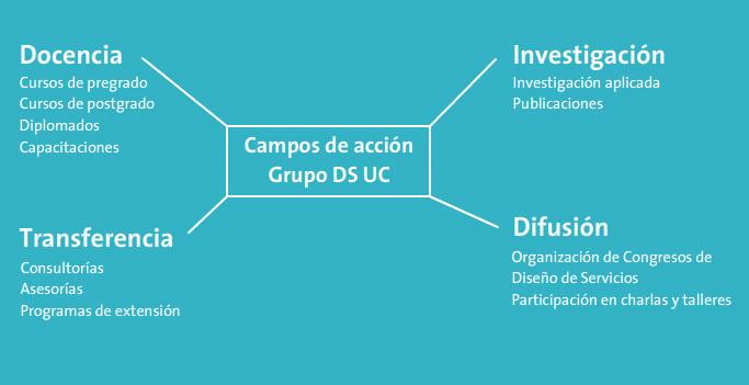 Grupo DS UC - Campos de Acción